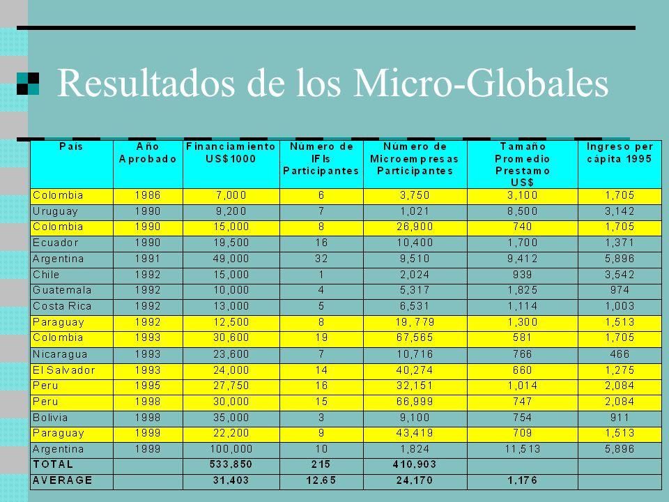 Resultados de los Micro-Globales