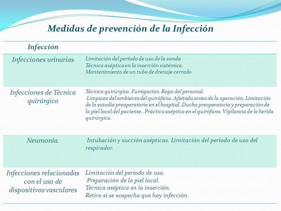 Medidas de prevención de la Infección