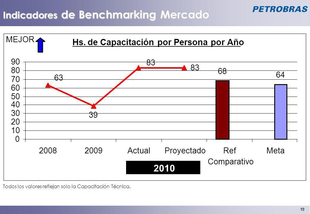 Indicadores de Benchmarking Mercado