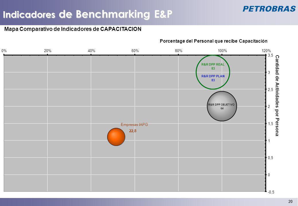 Indicadores de Benchmarking E&P
