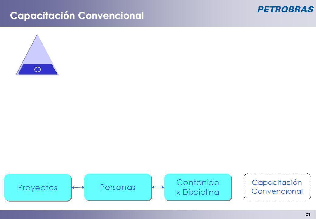 Capacitación Convencional