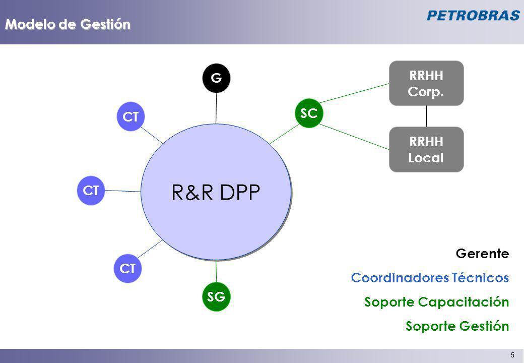 R&R DPP Modelo de Gestión RRHH G Corp. SC CT RRHH Local CT Gerente