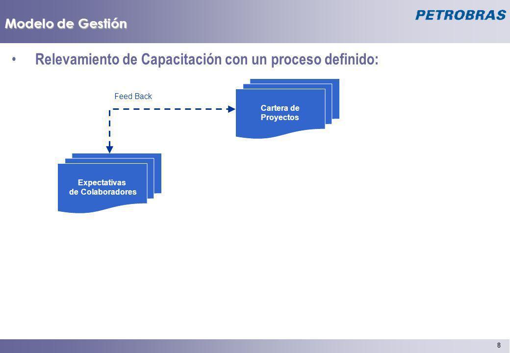 Relevamiento de Capacitación con un proceso definido: