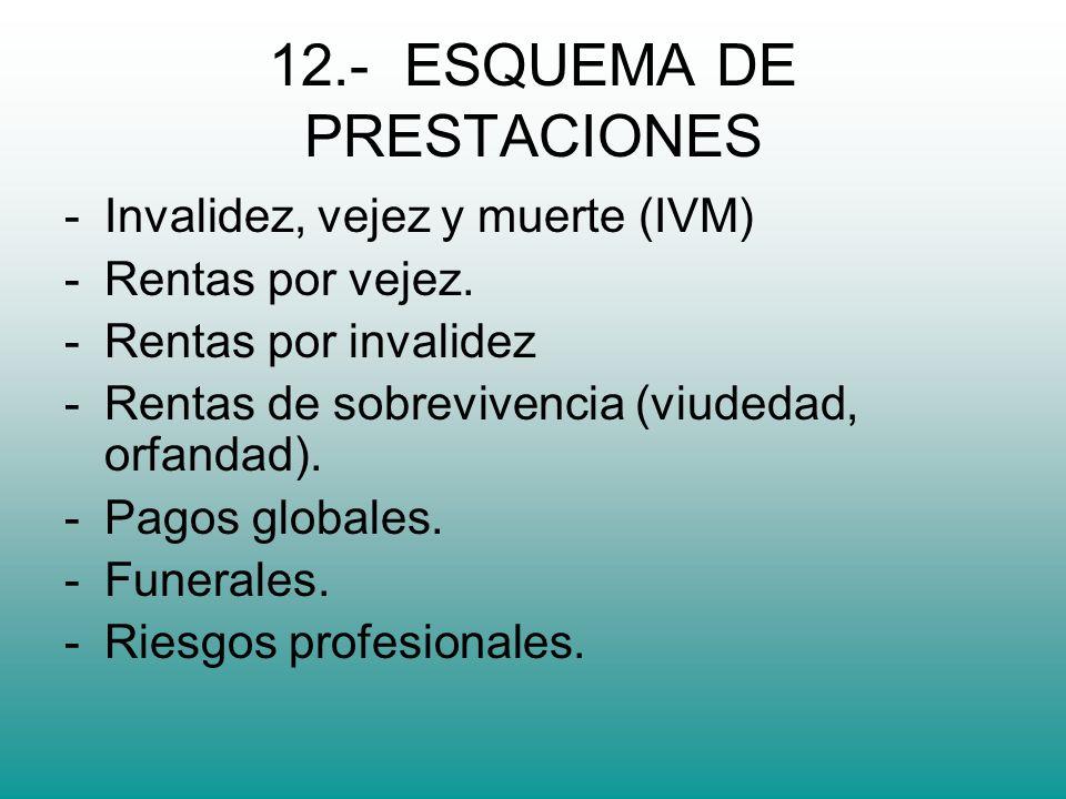 12.- ESQUEMA DE PRESTACIONES