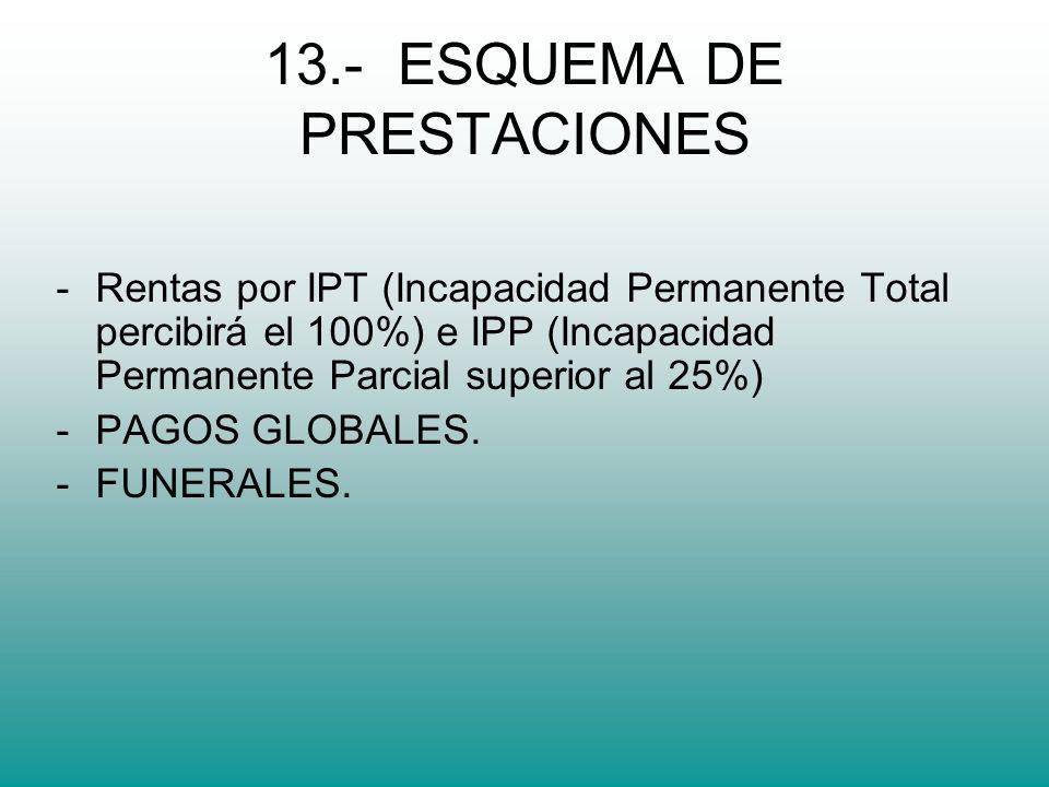 13.- ESQUEMA DE PRESTACIONES