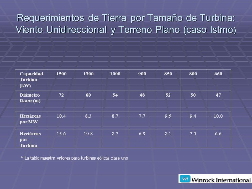 Requerimientos de Tierra por Tamaño de Turbina: Viento Unidireccional y Terreno Plano (caso Istmo)