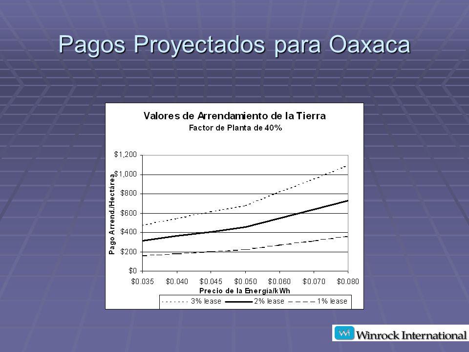 Pagos Proyectados para Oaxaca