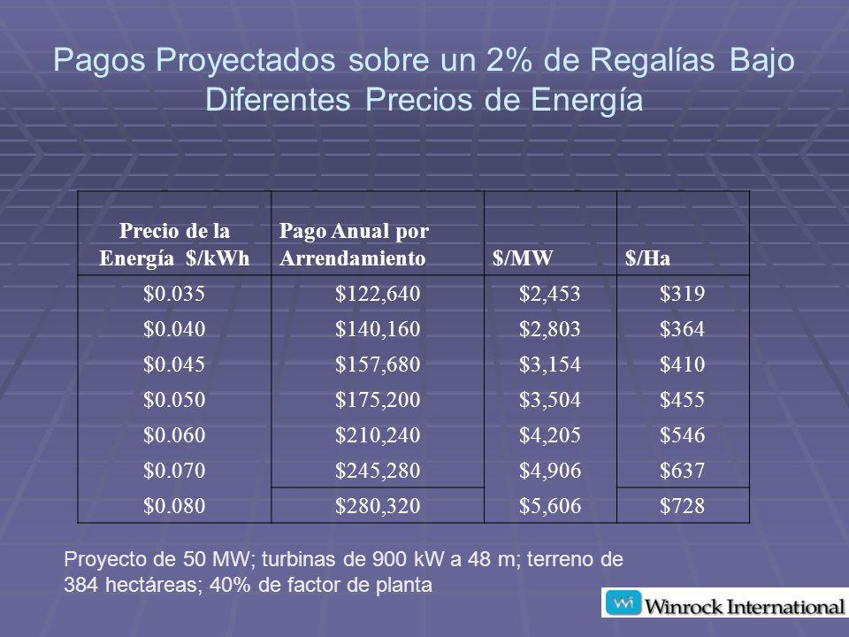 Precio de la Energía $/kWh