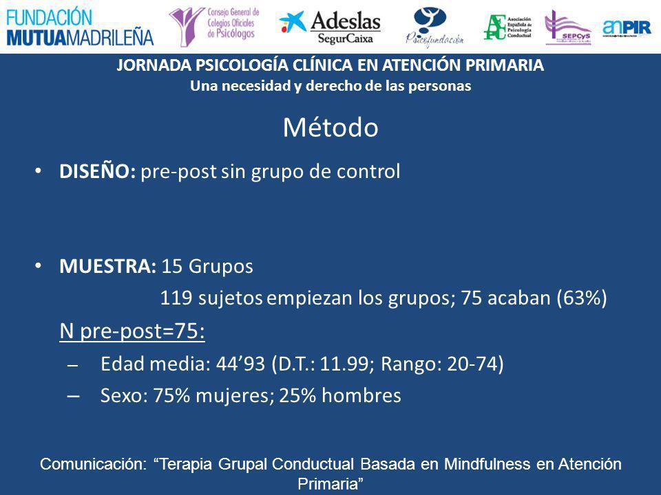 Método DISEÑO: pre-post sin grupo de control MUESTRA: 15 Grupos