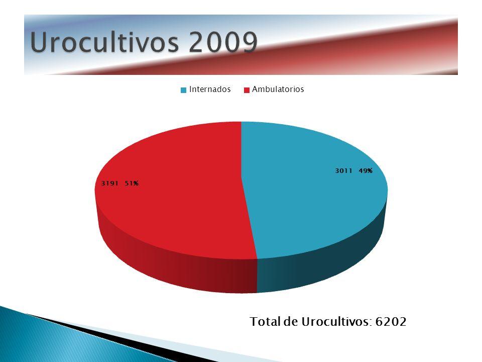 Urocultivos 2009 Total de Urocultivos: 6202