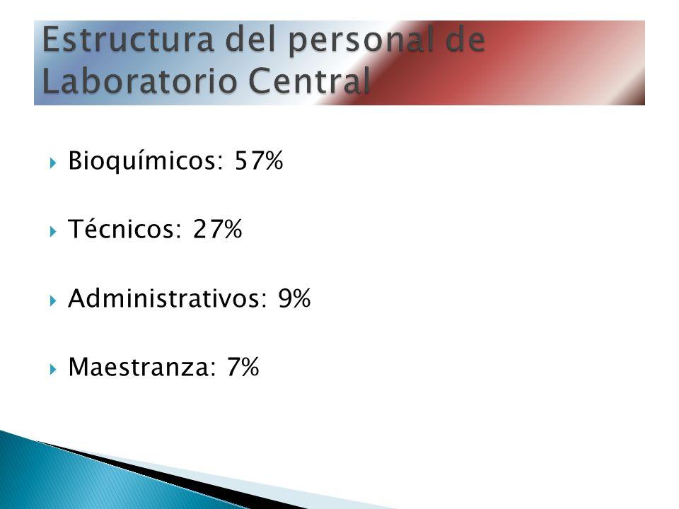 Estructura del personal de Laboratorio Central