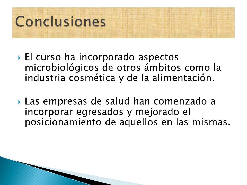 Conclusiones El curso ha incorporado aspectos microbiológicos de otros ámbitos como la industria cosmética y de la alimentación.