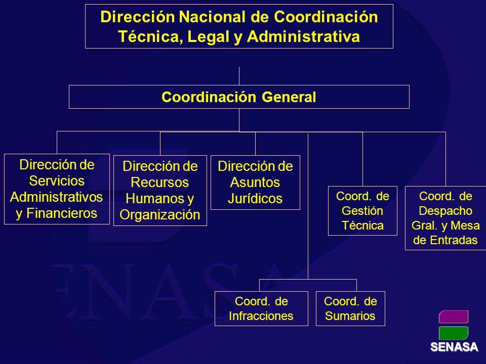 Dirección Nacional de Coordinación Técnica, Legal y Administrativa