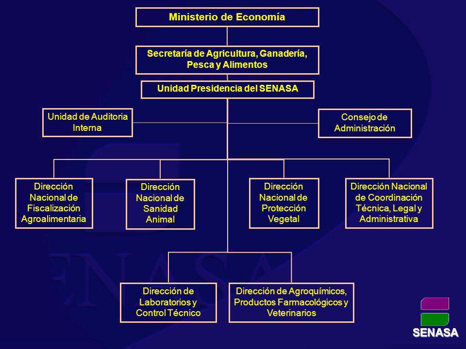 SENASA Ministerio de Economía