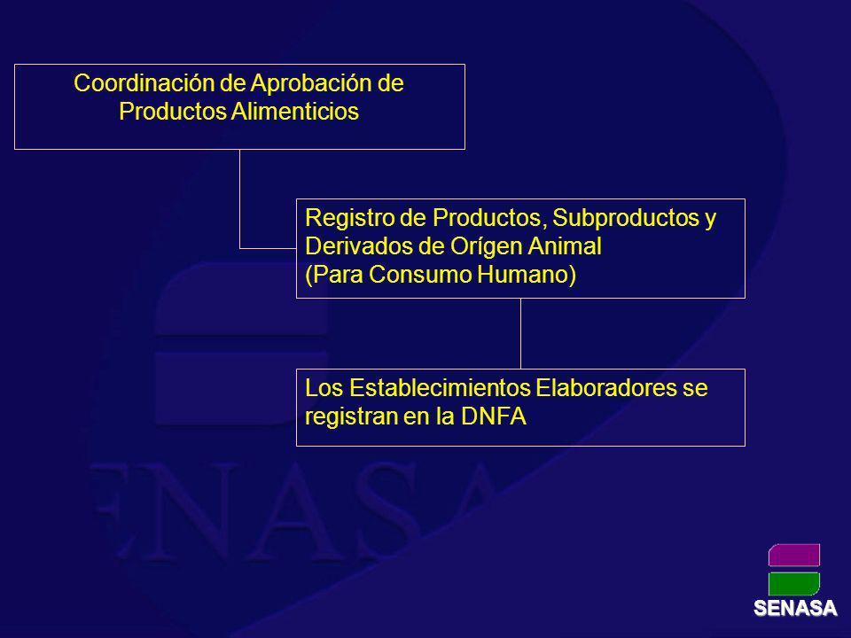 Coordinación de Aprobación de Productos Alimenticios