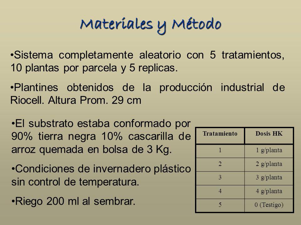 Materiales y Método Sistema completamente aleatorio con 5 tratamientos, 10 plantas por parcela y 5 replicas.