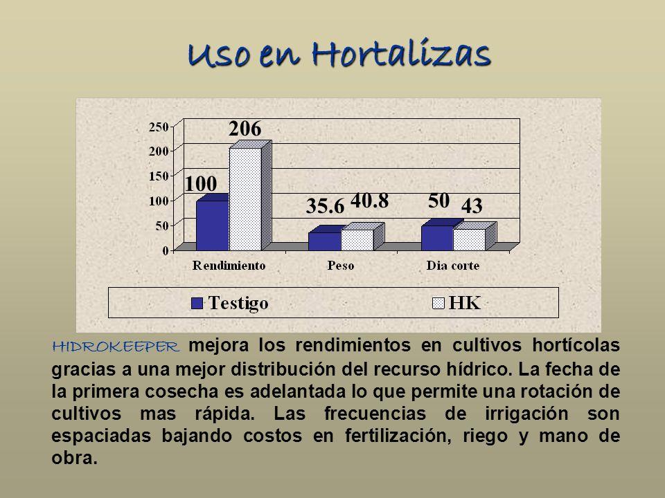 Uso en Hortalizas 206. 100. 40.8. 50. 35.6. 43.