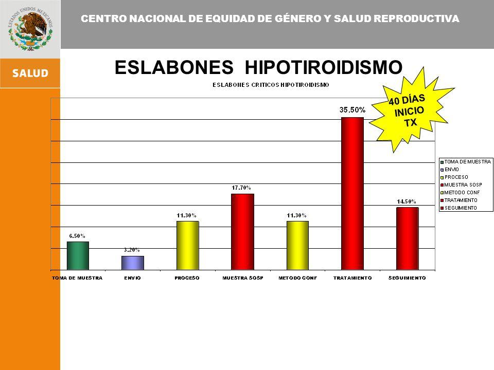 ESLABONES HIPOTIROIDISMO