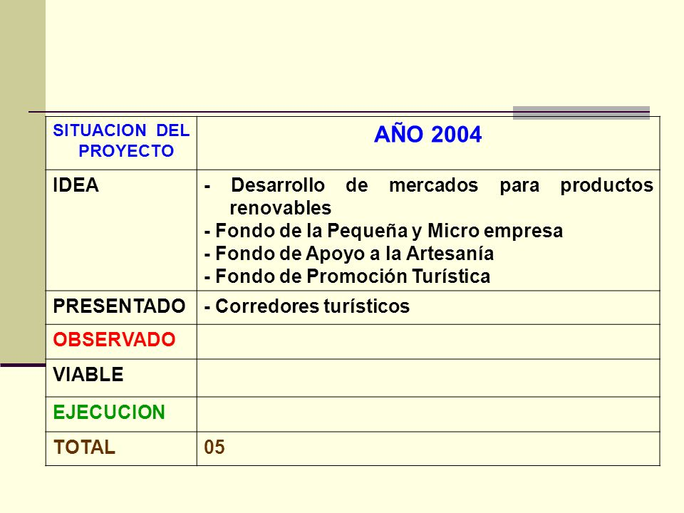 AÑO 2004 IDEA - Desarrollo de mercados para productos renovables
