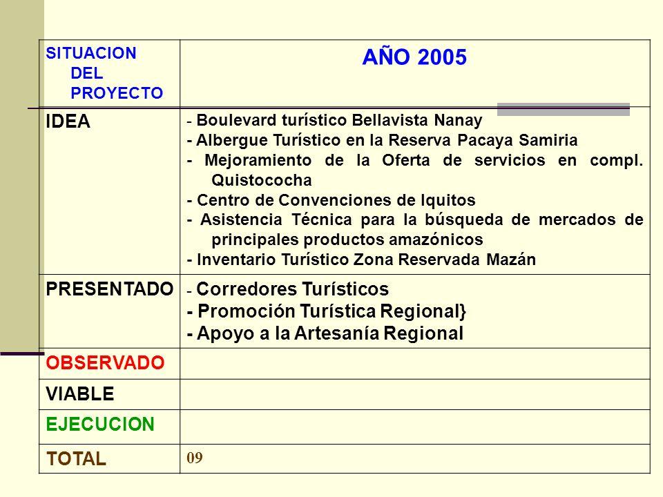 AÑO 2005 IDEA PRESENTADO - Promoción Turística Regional}