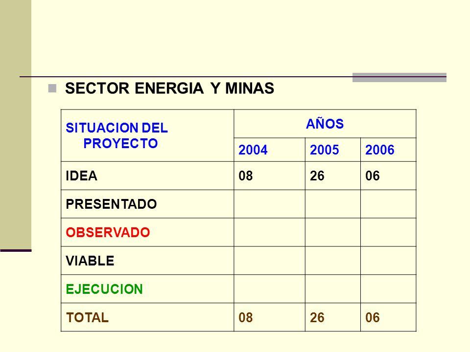 SECTOR ENERGIA Y MINAS SITUACION DEL PROYECTO AÑOS 2004 2005 2006 IDEA