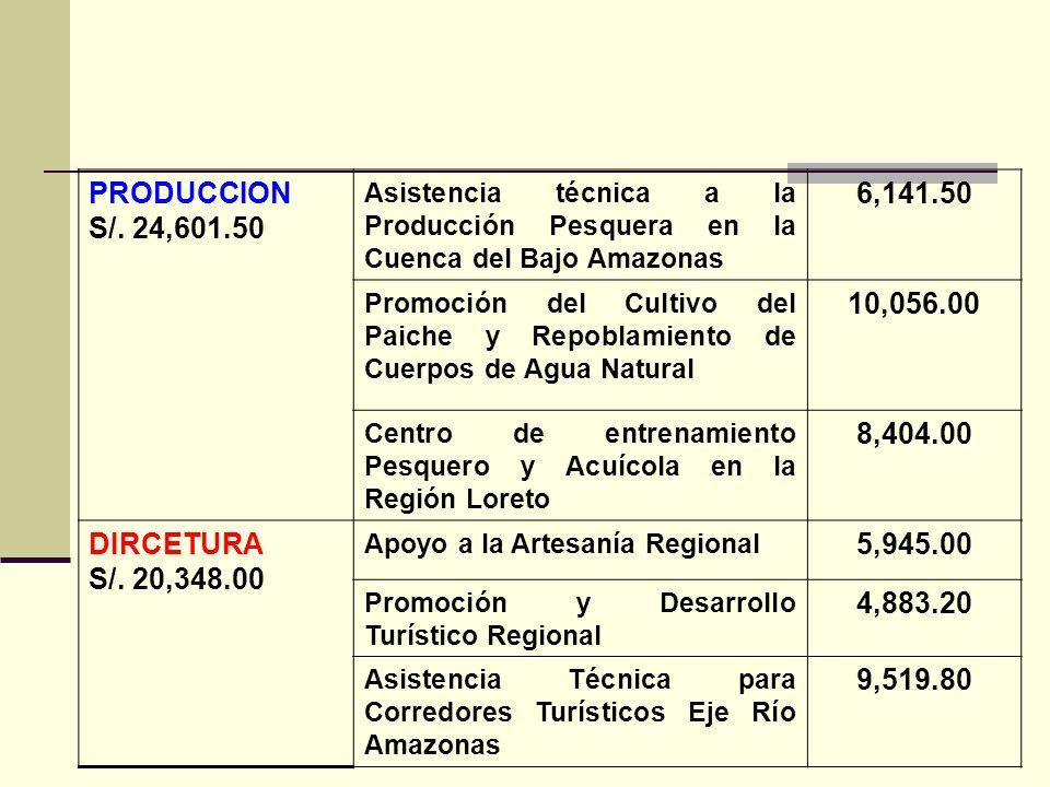 PRODUCCION S/. 24,601.50 6,141.50 10,056.00 8,404.00 DIRCETURA