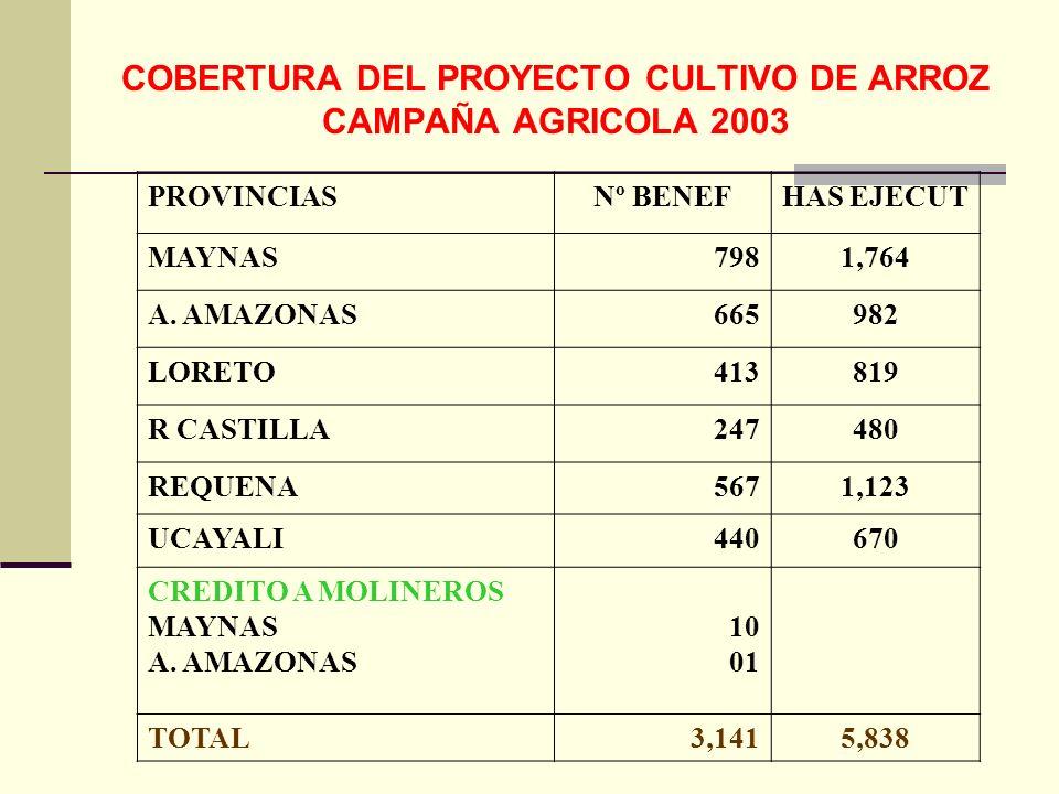 COBERTURA DEL PROYECTO CULTIVO DE ARROZ CAMPAÑA AGRICOLA 2003