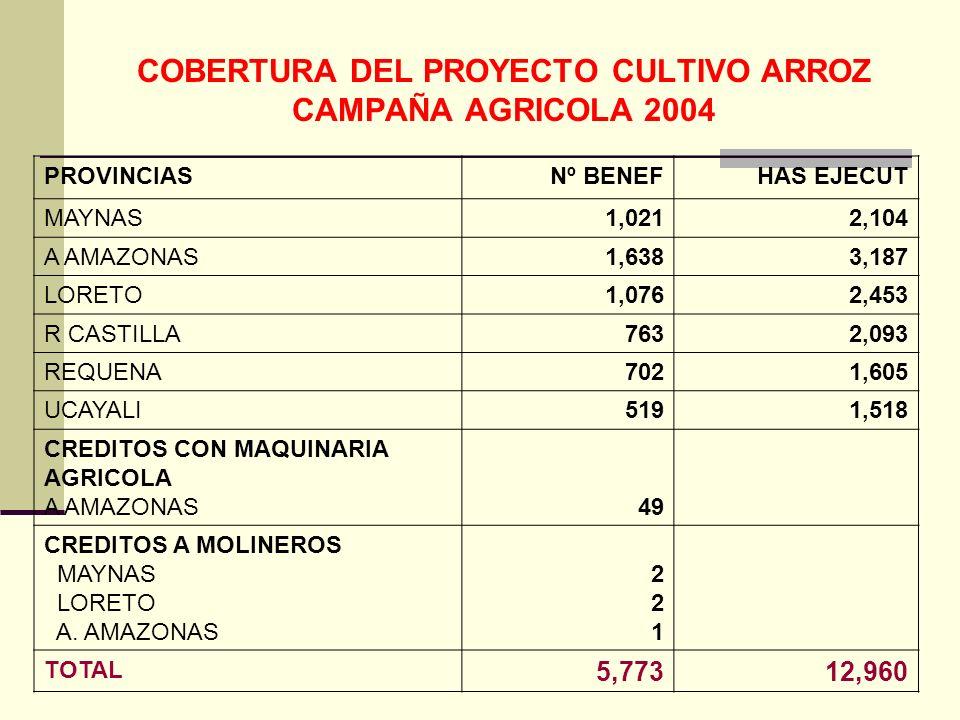 COBERTURA DEL PROYECTO CULTIVO ARROZ CAMPAÑA AGRICOLA 2004