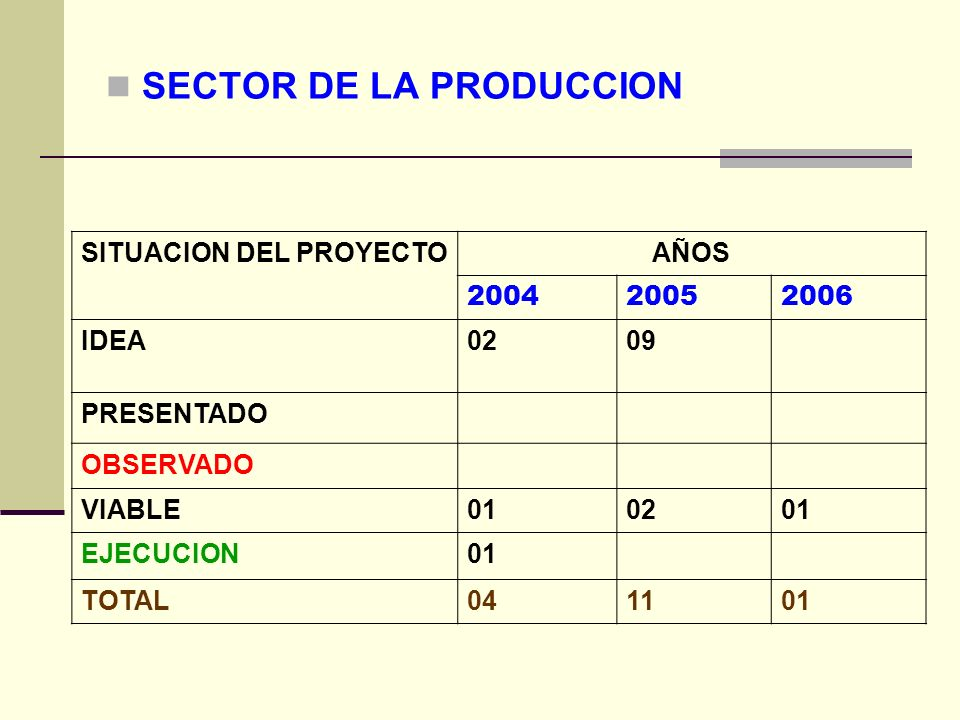 SECTOR DE LA PRODUCCION