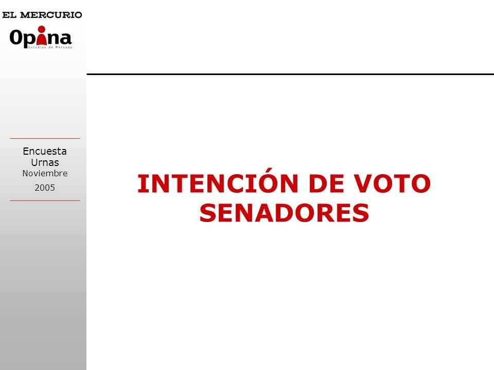 INTENCIÓN DE VOTO SENADORES