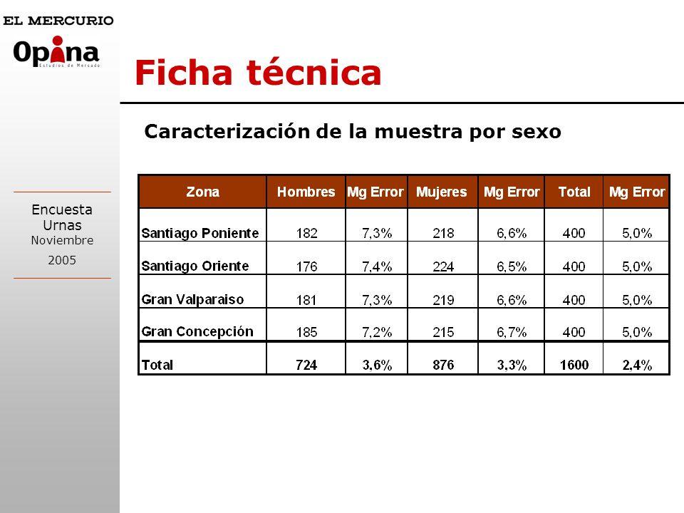 Ficha técnica Caracterización de la muestra por sexo