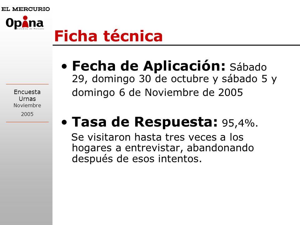 Ficha técnica Fecha de Aplicación: Sábado 29, domingo 30 de octubre y sábado 5 y domingo 6 de Noviembre de 2005.