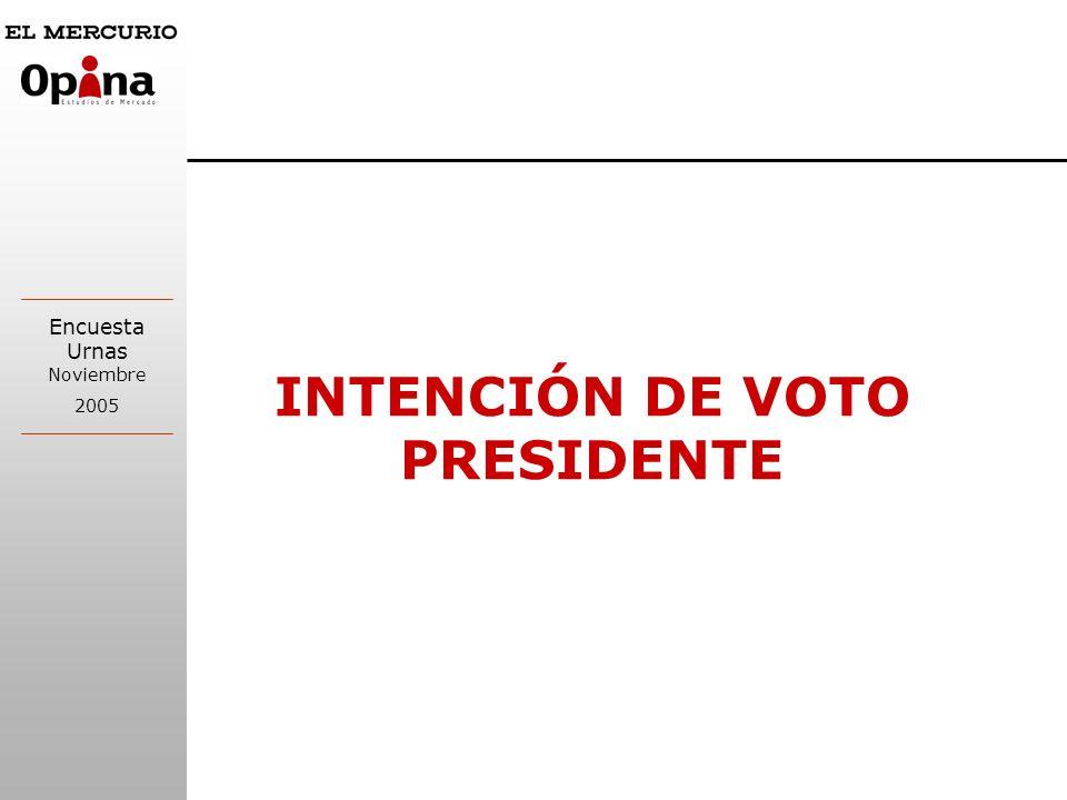 INTENCIÓN DE VOTO PRESIDENTE