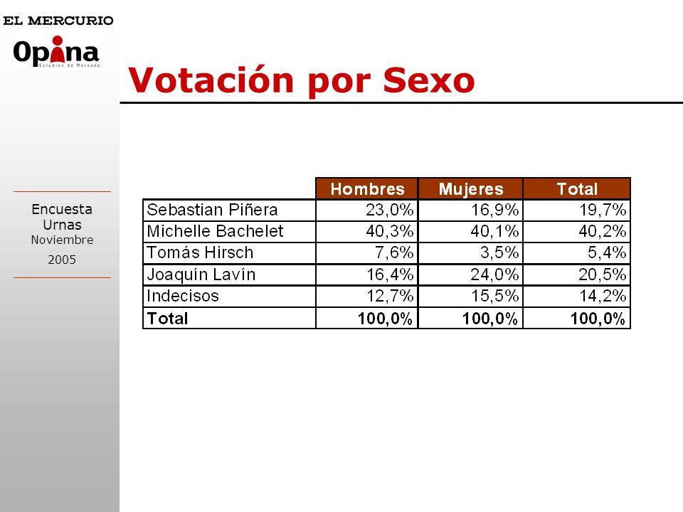 Votación por Sexo