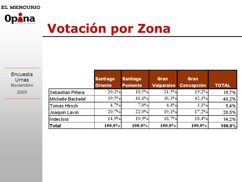 Votación por Zona