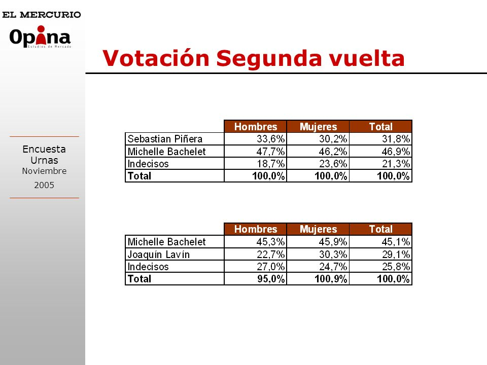 Votación Segunda vuelta