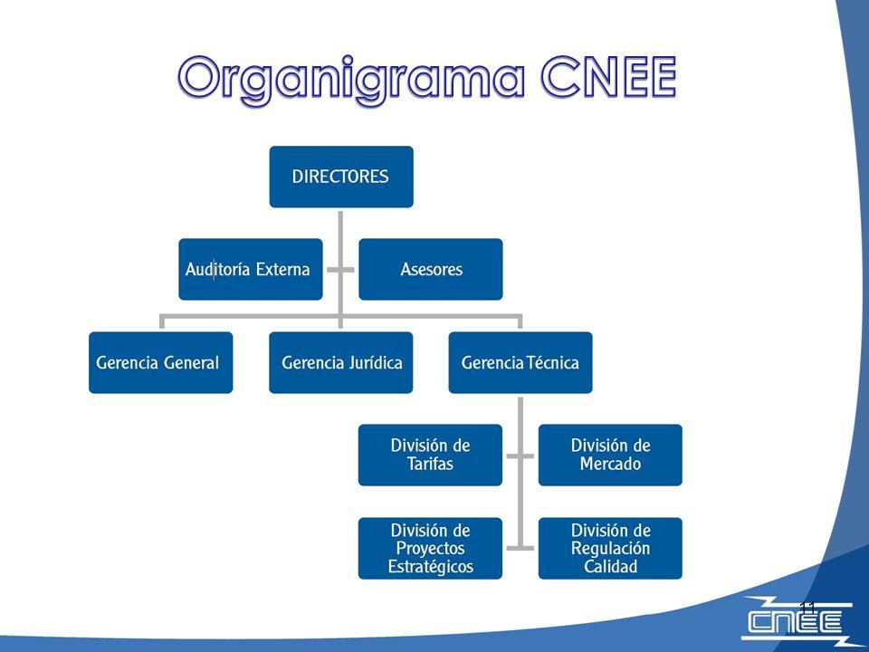 Organigrama CNEE