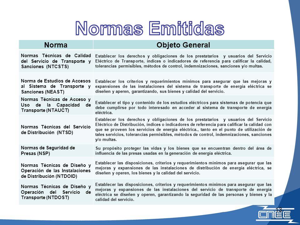 Normas Emitidas Norma Objeto General