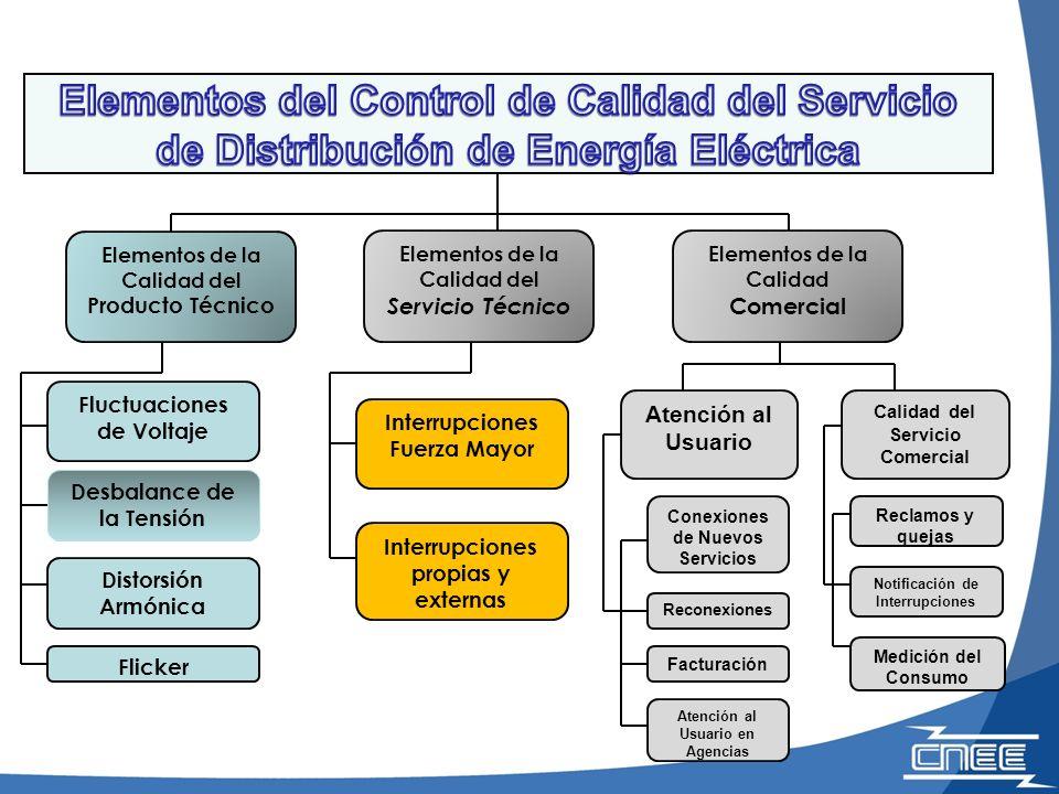 Elementos del Control de Calidad del Servicio de Distribución de Energía Eléctrica