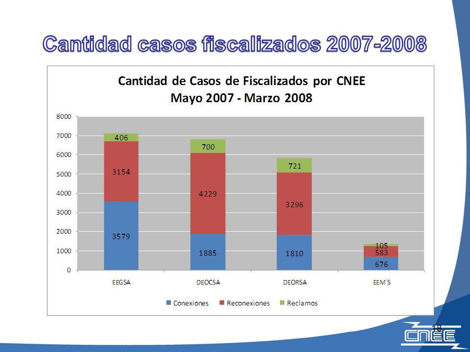 Cantidad casos fiscalizados 2007-2008