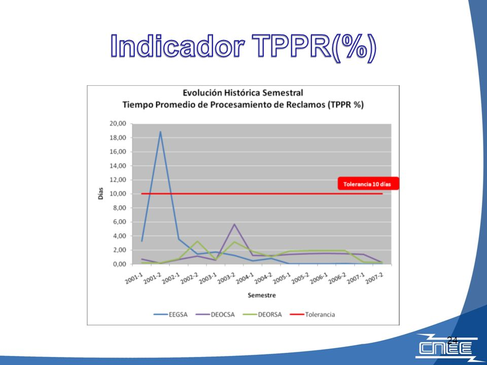 Indicador TPPR(%)
