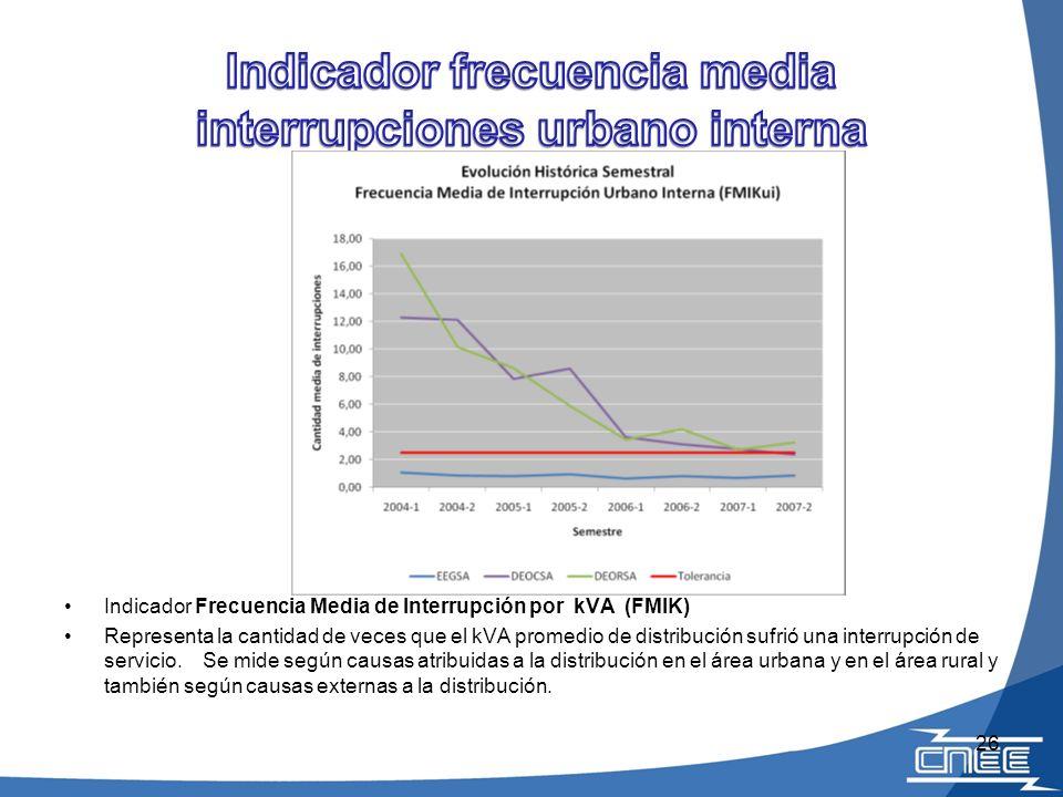 Indicador frecuencia media interrupciones urbano interna
