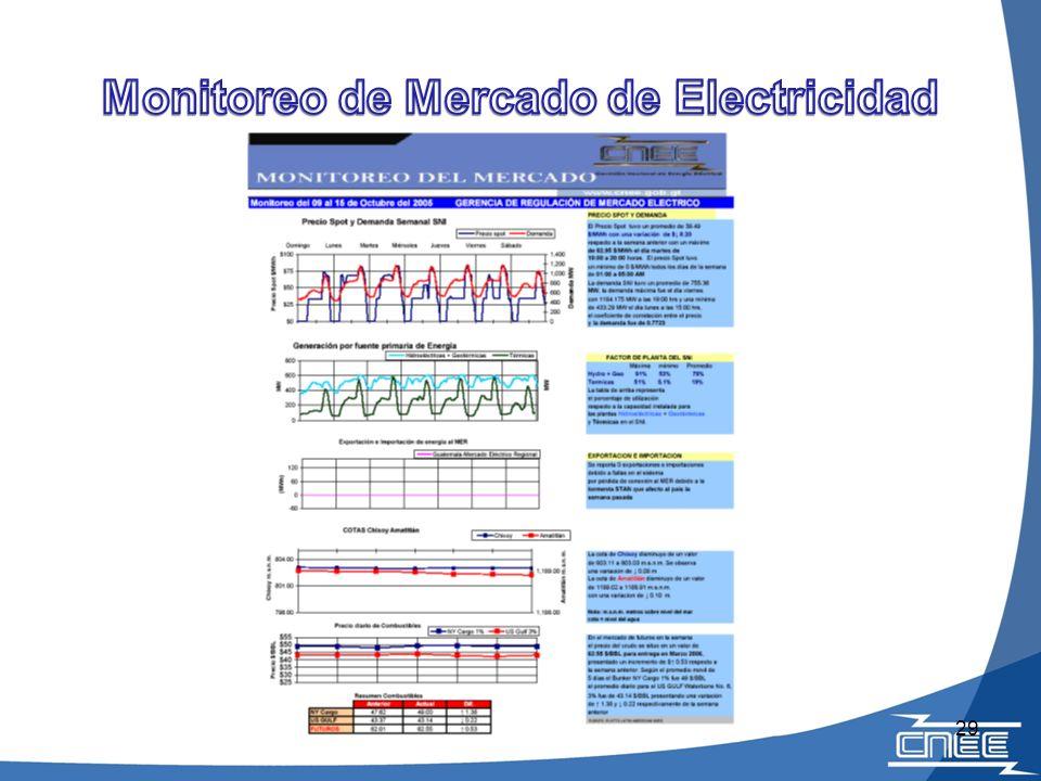 Monitoreo de Mercado de Electricidad