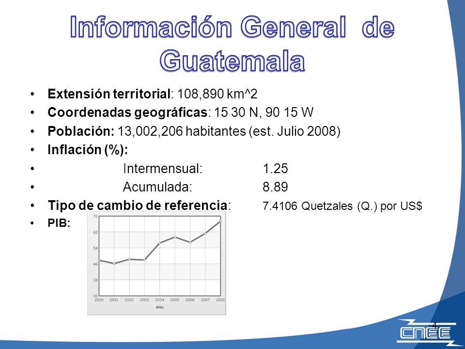 Información General de Guatemala
