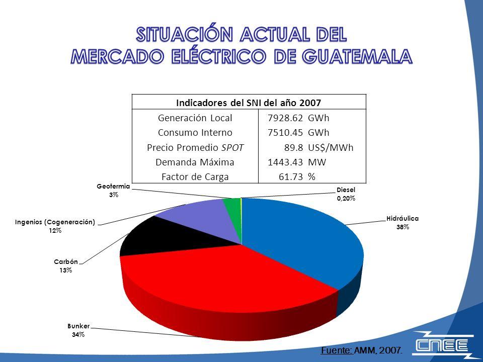 SITUACIÓN ACTUAL DEL MERCADO ELÉCTRICO DE GUATEMALA