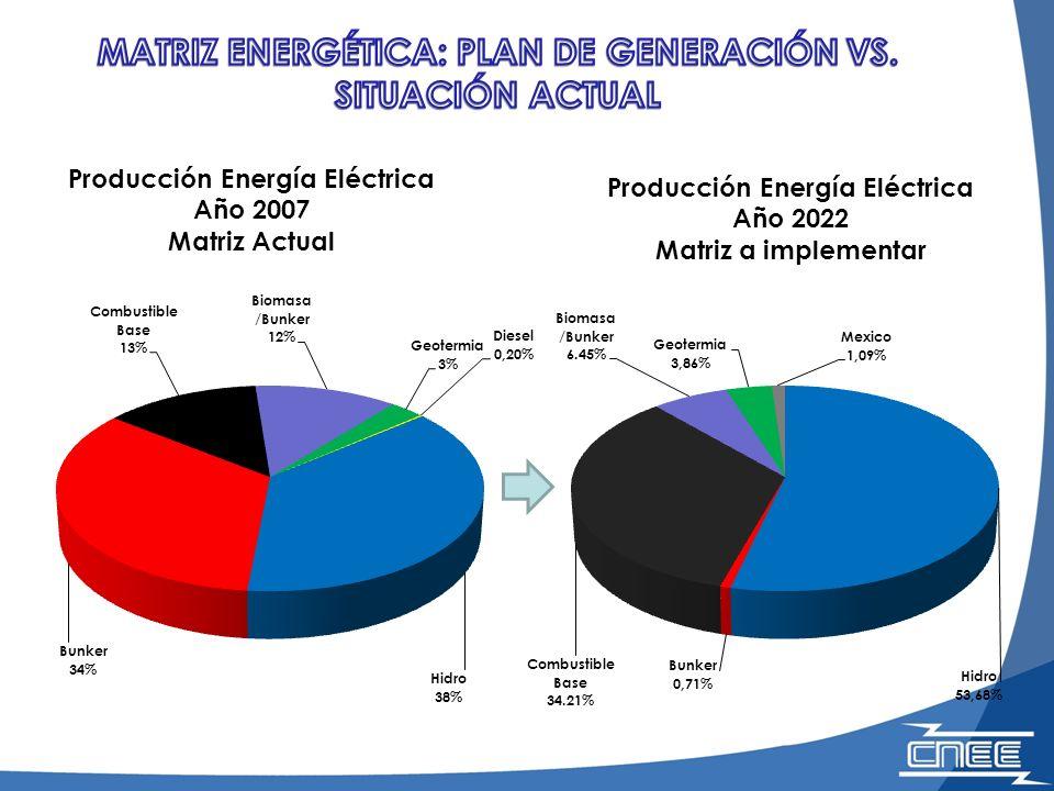 MATRIZ ENERGÉTICA: PLAN DE GENERACIÓN VS. SITUACIÓN ACTUAL