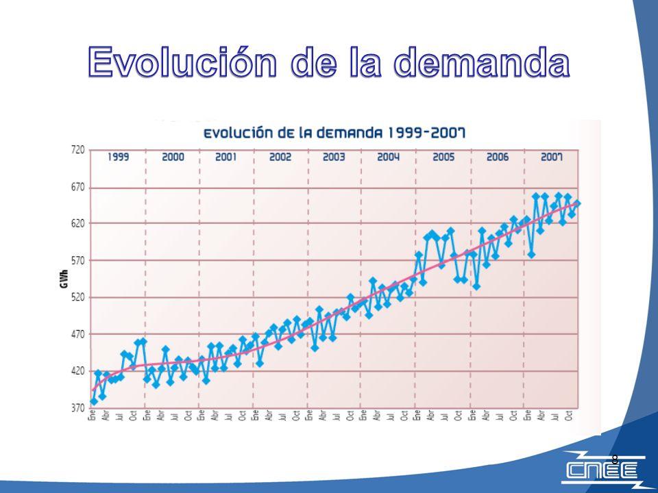 Evolución de la demanda