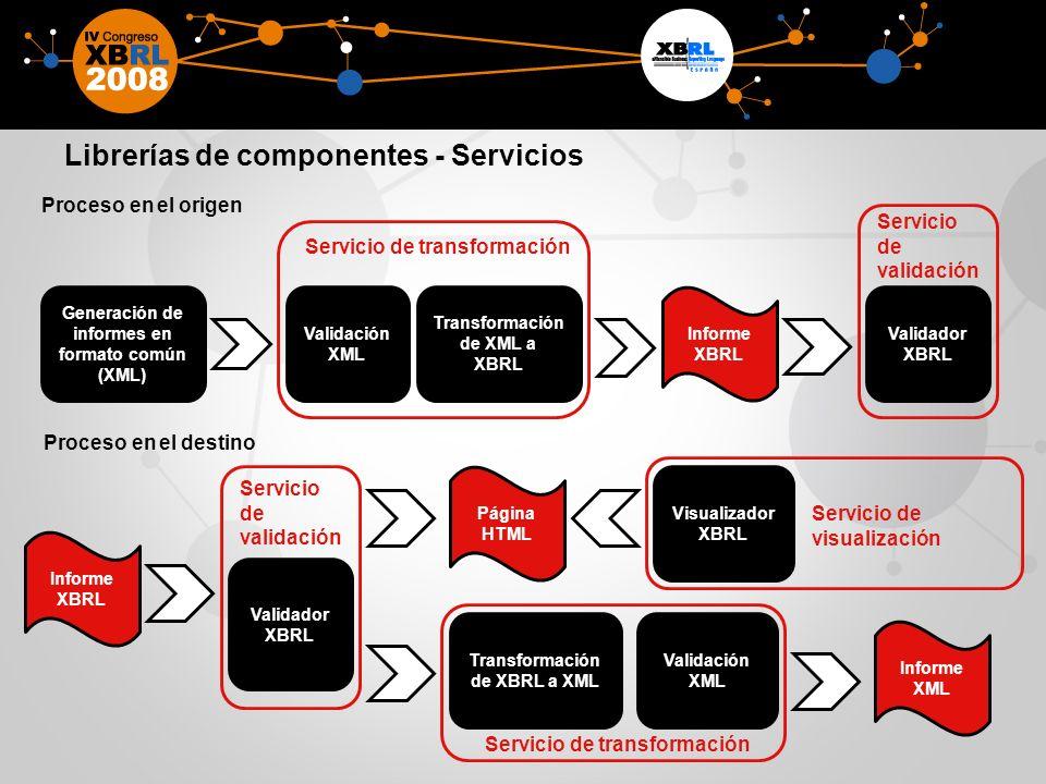 Librerías de componentes - Servicios