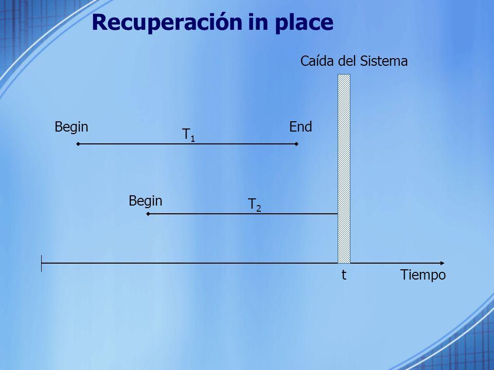 Recuperación in place Caída del Sistema Begin End T1 Begin T2 t Tiempo
