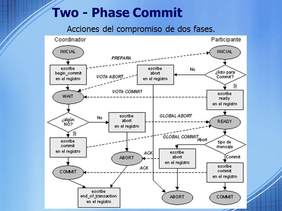 Acciones del compromiso de dos fases.